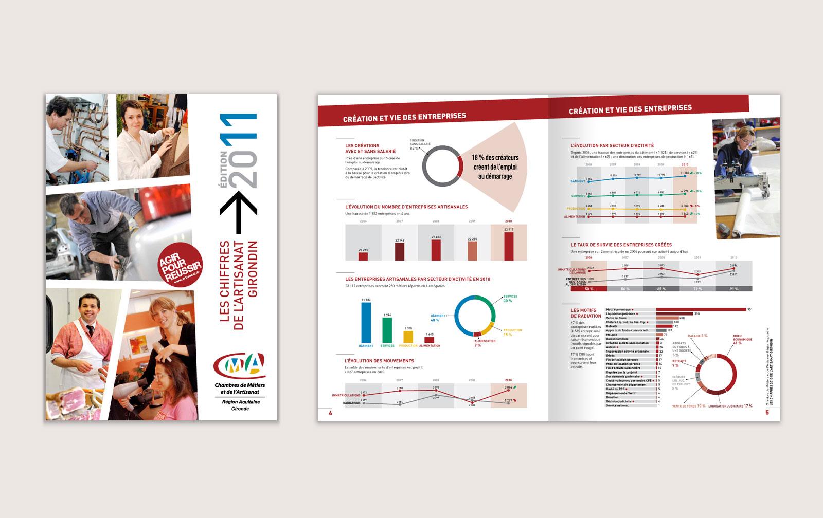 Pierre Lepec Design Graphique Rapport D Activités